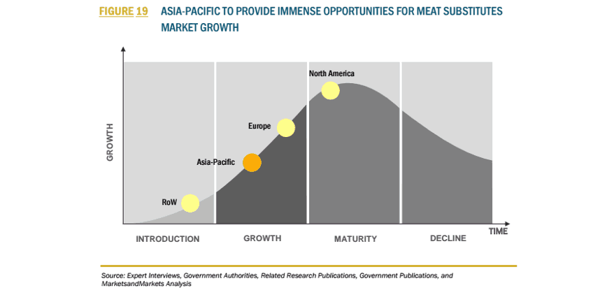 Exponential Global Growth of the Meat Substitutes Industry Projected through 2020, Study Finds