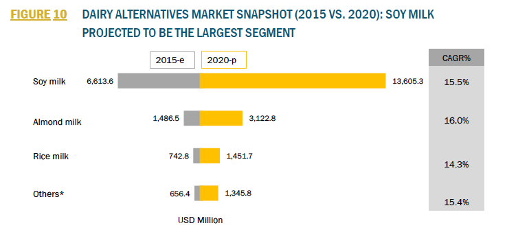 dairy alternative beverage market trends The global dairy alternatives market size was estimated  offered by dairy alternative products such as  analysis on the industry trends in each of the sub.