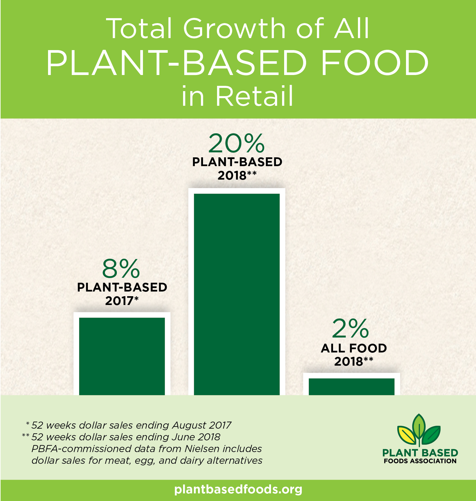 Since PBFA released Nielsen retail sales data last year, the growth of  plant-based sales has more than doubled.