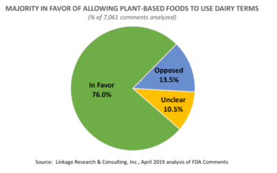 More than 75% of Commenters tell FDA: Allow Plant-Based Alternatives to Use Dairy Terms