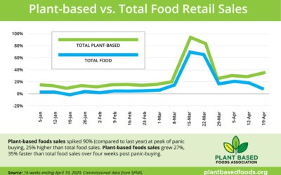New Data Shows Plant-Based Food Outpacing Total Food Sales During COVID-19