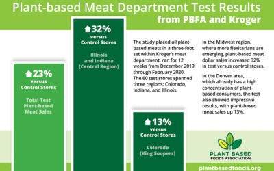 PBFA + Kroger Meat Test in the News